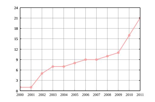 رشد استفاده از اینترنت در ایران