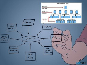 website_structuring